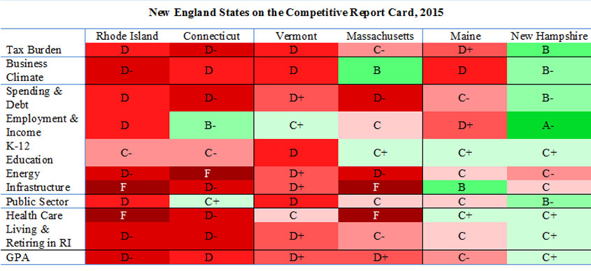 New England Competitiveness Report Cards, 2015