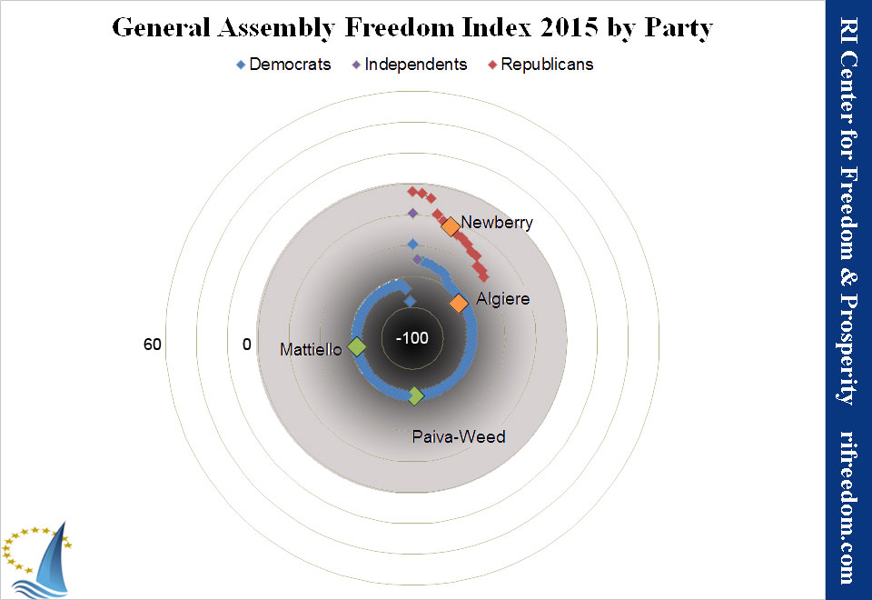 2015 Freedom Index Legislator Spiral